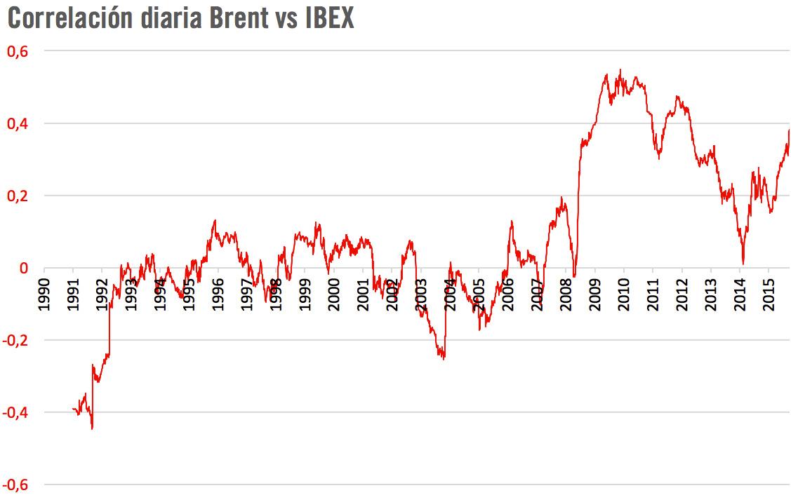 Correlación precio barril petróleo Brent y bolsa
