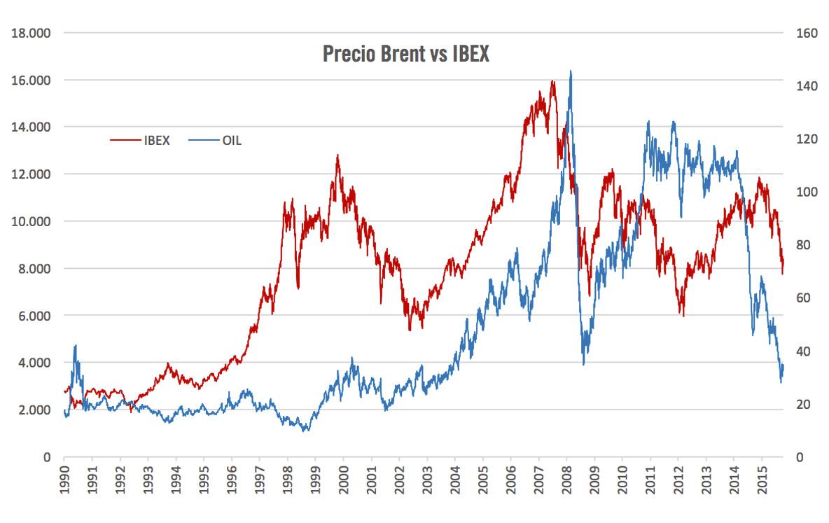 Gráfico 1 Brent vs IBEX 35