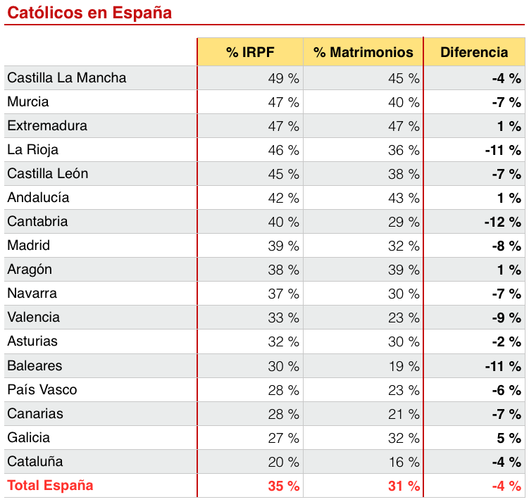 Católicos en España que marcan la casilla del IRPF vs matrimonios católicos en España
