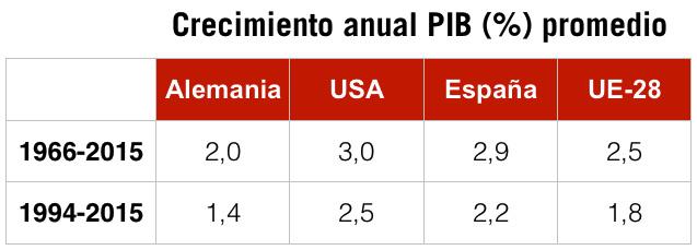 7. Crecimiento promedio de España vs UE y USA