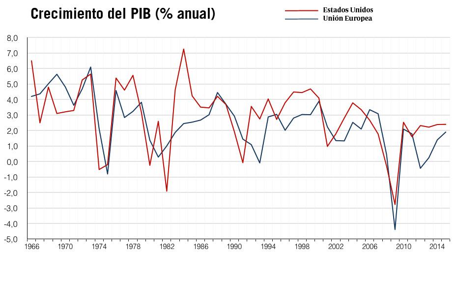 Crecimiento del PIB anual Unión Europea y Estados Unidos.jpg