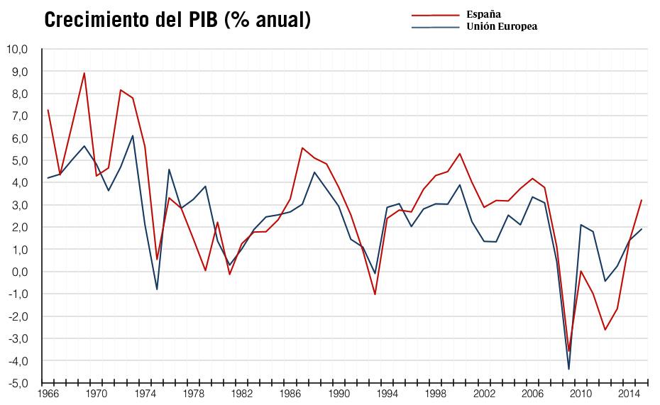 comparativa crecimiento del PIB España y Unión Europea UE