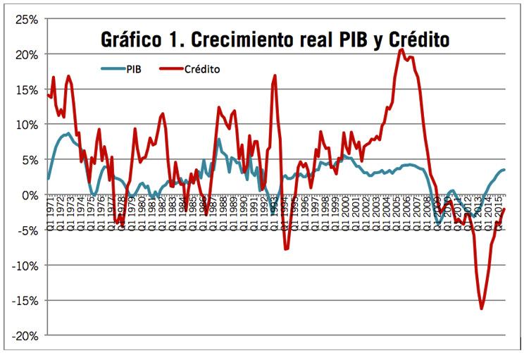 Crecimiento del PIB y crédito en España.