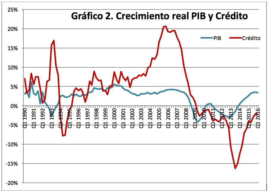 Relación entre Crecimiento del PIB y del crédito.