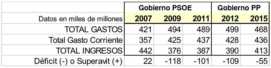 Déficit público España evolución entre 2007 y 2015