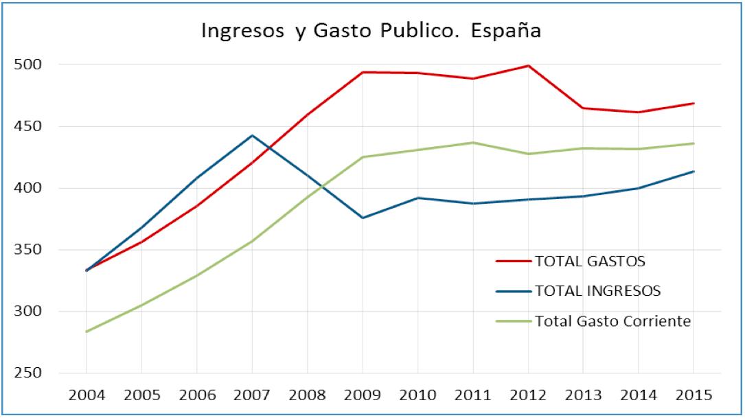 Gasto público España y 2004-2015, evolución durante la crisis