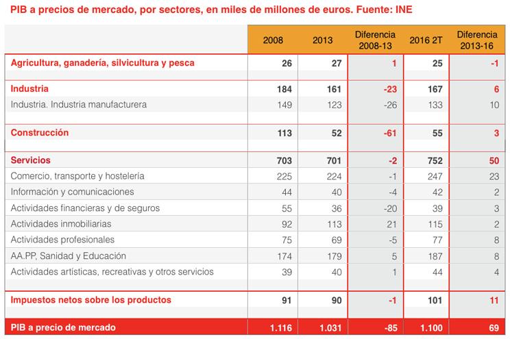 España PIB por sectores crisis