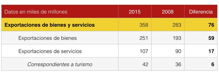 Exportaciones España industria y turismo