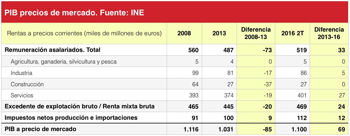 PIB rentas y salarios España.